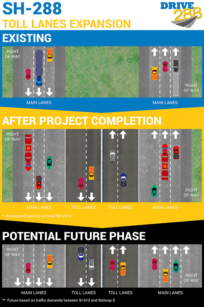 toll lane expansion before and after diagram